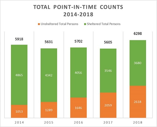 Point in Time Counts 2014-2018
