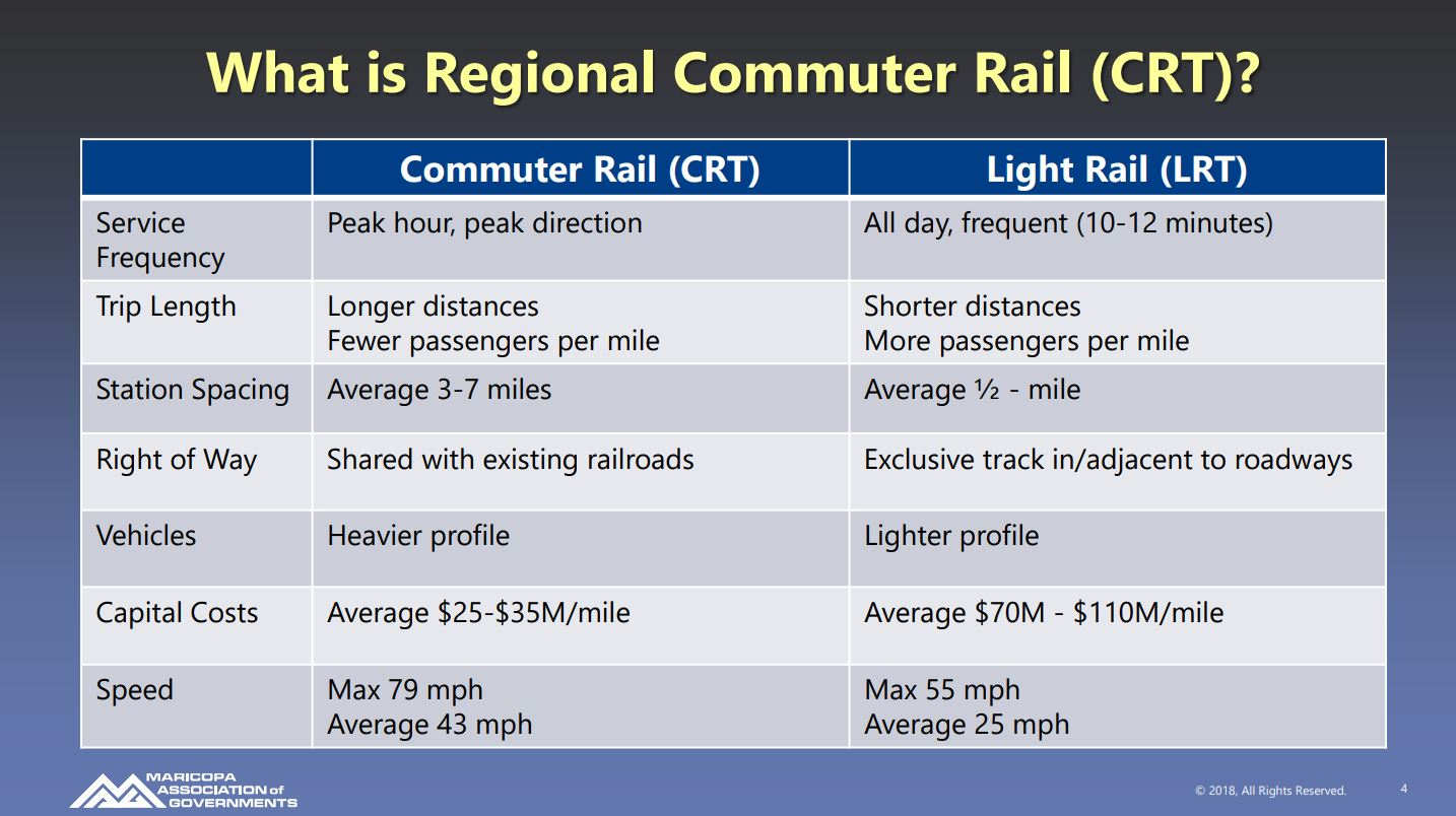 What is Regional Commuter Rail (table)