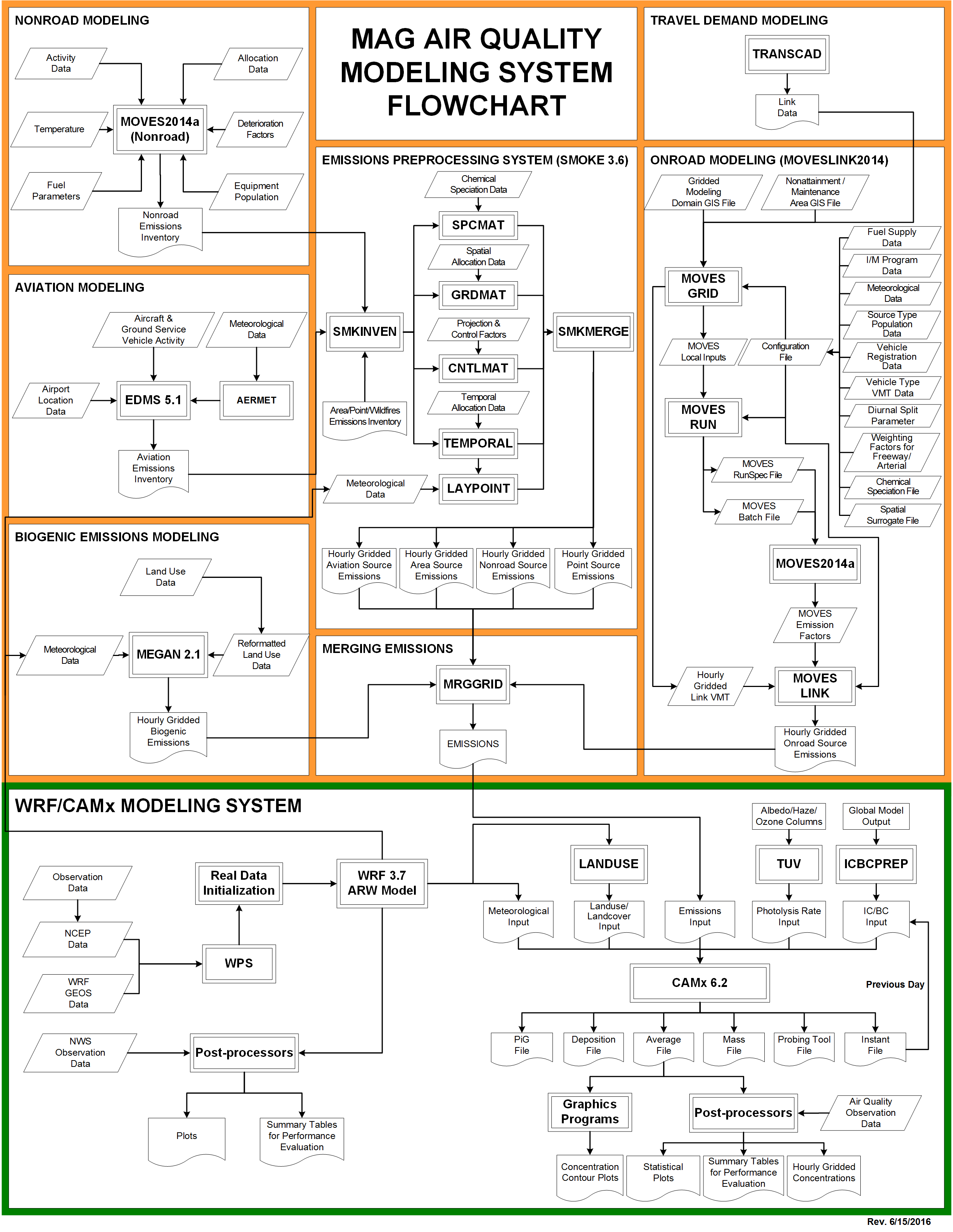 MAG Air Quality Modeling System Flowchart
