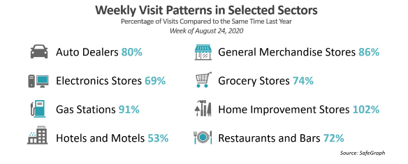 Infographic: Weekly Visit Patterns in Selected Sectors