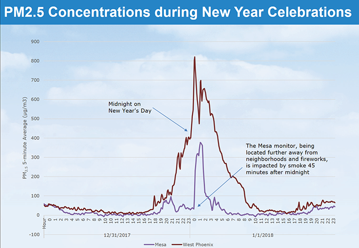 PM 2.5 Concentration During New Year Graph