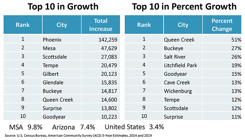 Top 10 Cities in Growth and Percentage Growth 2014-2019