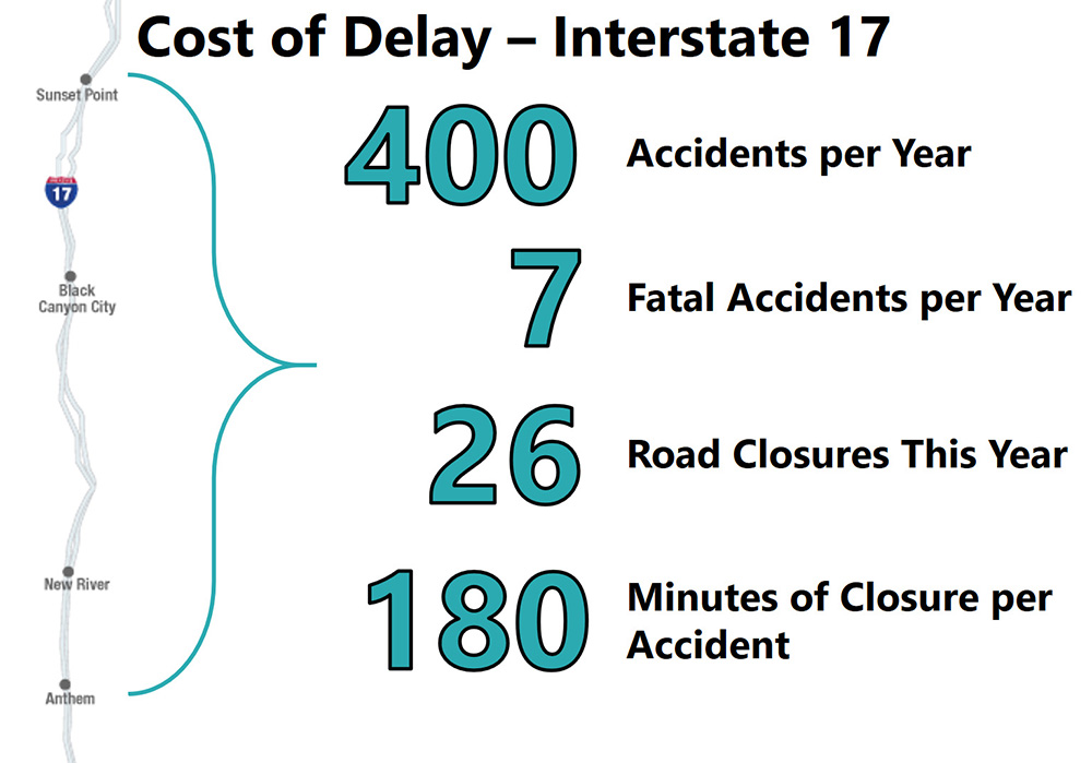 Cost of Delay on Interstate 17