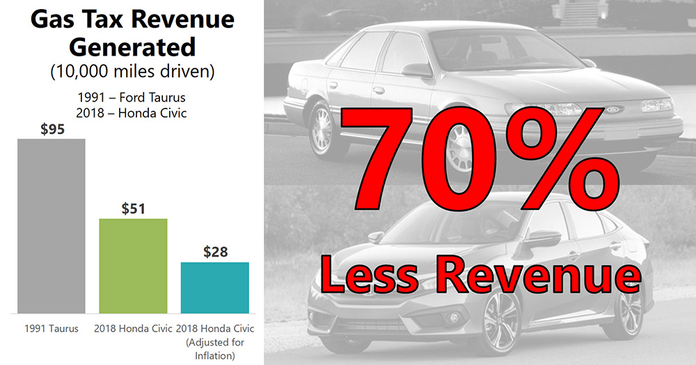 Gas Tax Revenue and Fuel Economy Graphic