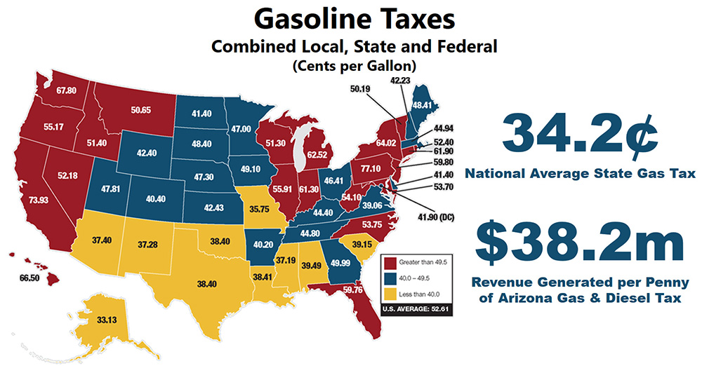 Gasoline Taxes in United States
