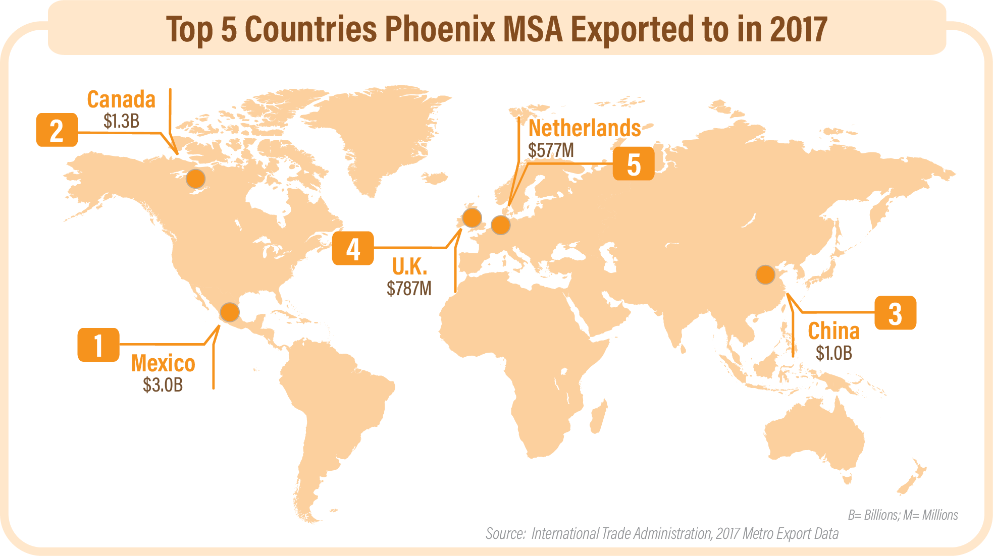 Top 5 Countries Phoenix MSA exported to in 2017