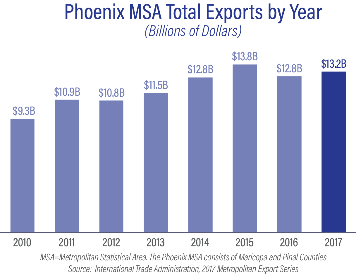 Phoenix MSA Total Exports by Year