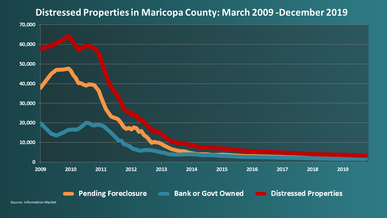 Distressed Properties in Maricopa County